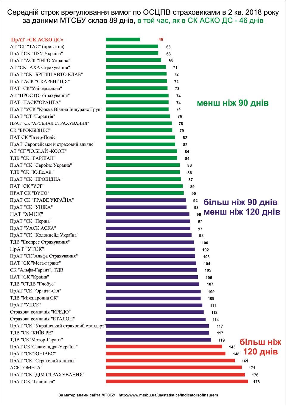 рейтинг страховщиков 2 кв. 2018
